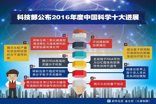 科技部发布2016年度中国科学十大进展