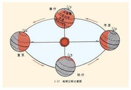 公历的前身——儒略历