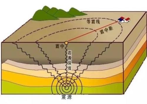 """地震波——地球的""""心电图"""""""