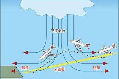 飞机为何总是逆风起降?