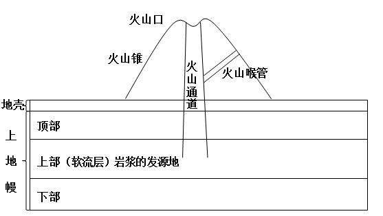 火山喷发是如何形成的?