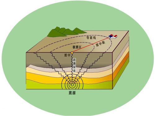 地震的震级是怎样判定的
