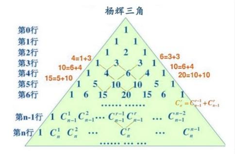 簡單而不平凡的楊輝三角