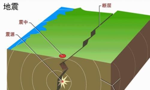 【防灾减灾】当地震来临的那一刻……