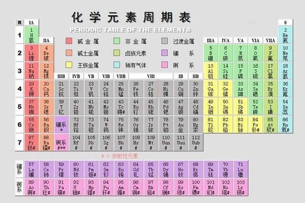 化学秘籍之元素周期表