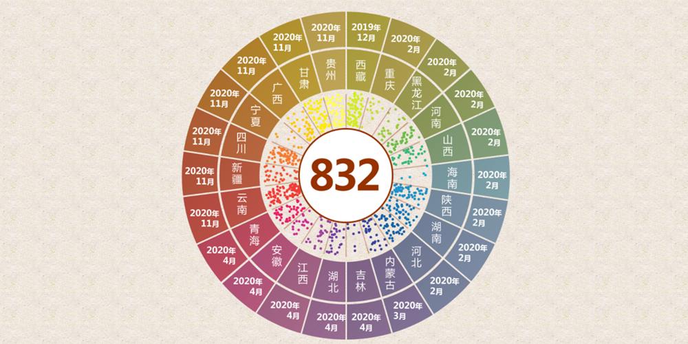 832個點帶你重溫戰貧之路