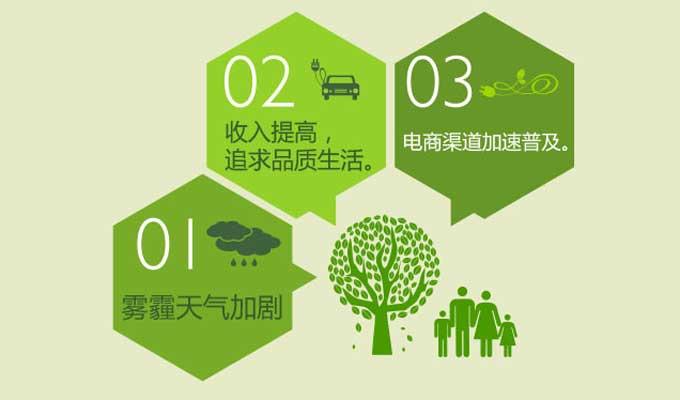 新版《空气净化器》国标发布 明年3月起开始实施