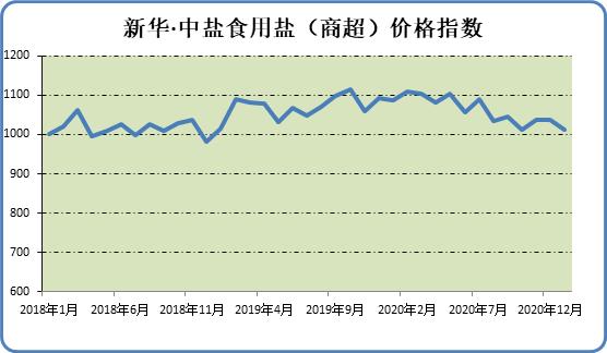 本期新華·中鹽食用鹽(商超)價格指數小幅下跌