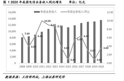 5G产业链盈利加速兑现 运营商资本开支持续增长