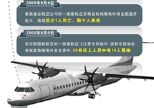 近十年ATR-72機型飛行安全事故回顧