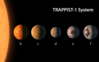天文學家在40光年外發現酷似太陽係的行星係