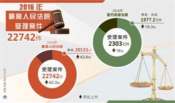 2016年最高人民法院受理案件22742件