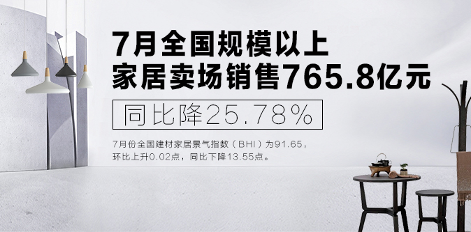 模以上家居卖场销售765.8亿元-新华家居