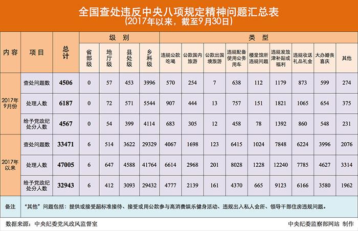 中纪委查处典型问题4506起 违规发放津贴福利突出