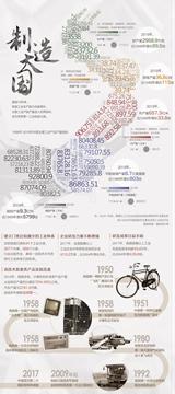 制造大國——70年•大國數據係列
