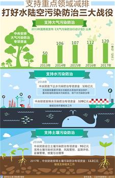 [兩會·政府預算解讀]支持重點領域減排 打好水陸空污染防治三大戰役