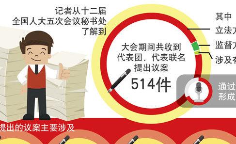 十二屆全國人大五次會議收到議案514件 收到代表建議8360件