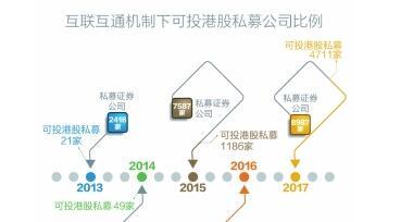 港股通3年:半数私募可投港股 价值投资成风尚