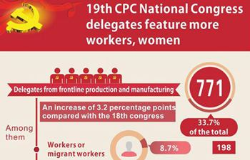 19th CPC National Congress delegates feature more workers, women