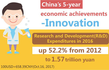 Graphics: China's economic and social development since 2012