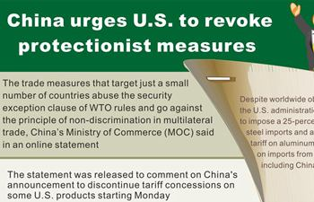Graphic: China urges U.S. to revoke protectionist measures