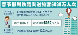 春節假期鐵路發送旅客6030萬人次