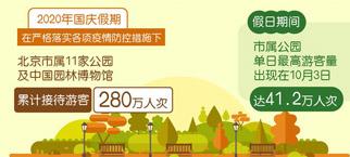 國慶假期北京公園迎客280萬