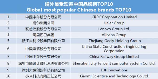 世界影響力組織發布境外最受歡迎中國品牌榜 中車、海爾、聯想等上榜