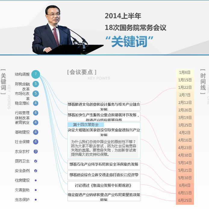 2014年上半年國務院常務會關鍵詞