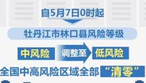"""全國中高風險區域今起""""清零"""""""