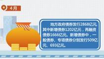 財政部:4月地方政府債券發行2868億元