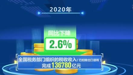 去年中國稅收同比降2.6% 完成預算目標
