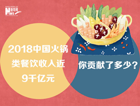 2018中國火鍋類餐飲收入近9千億元,你貢獻了多少?