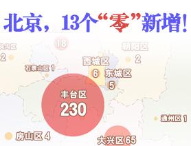 """北京,13個""""零""""新增!"""