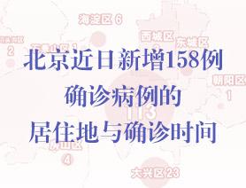 北京近日新增158例確診病例的居住地與確診時間