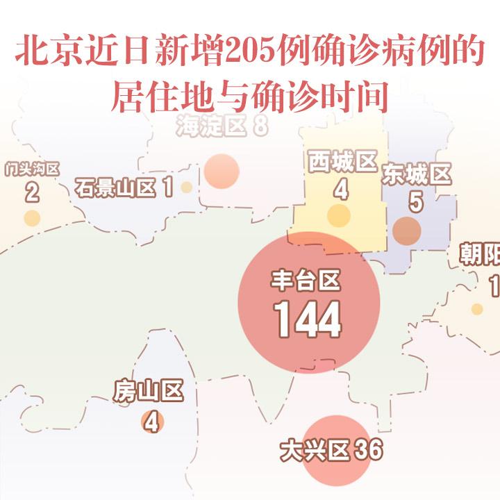 北京近日新增205例確診病例的居住地與確診時間
