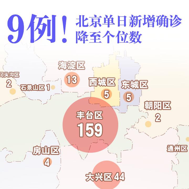 9例!北京單日新增確診降至個位數