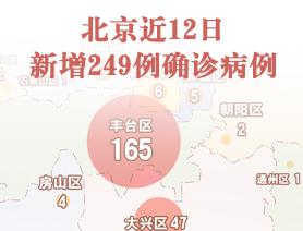 北京近12日新增249例確診病例
