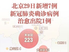北京29日新增7例新冠肺炎確診病例 治愈出院1例