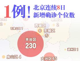 1例!北京連續8日新增確診個位數