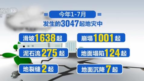 自然資源部:今年前7個月全國發生地質災害3047起