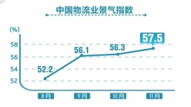 11月份中國物流業景氣指數升至57.5%