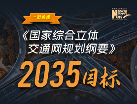 一圖讀懂《國家綜合立體交通網規劃綱要》2035目標