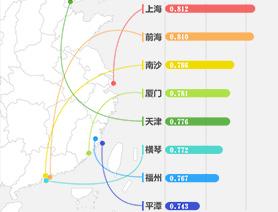 """一圖讀懂""""2016-2017年度中國自由貿易試驗區制度創新指數"""""""