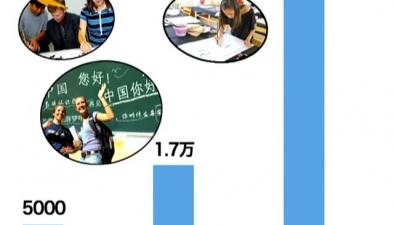 """美國俄羅斯興起""""漢語熱""""學習人數爆發式增長"""