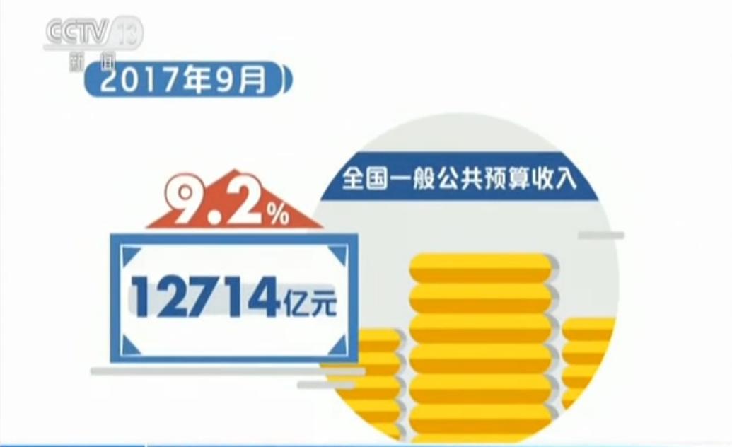 前三季度財政收入增長9.7%
