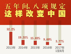 五年間,八項規定這樣改變中國
