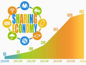 透過共享經濟,看消費生態新變化