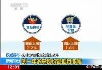 統計局:4月份CPI同比上漲1.8%