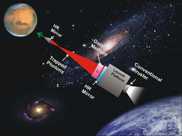 光子火箭结构示意图